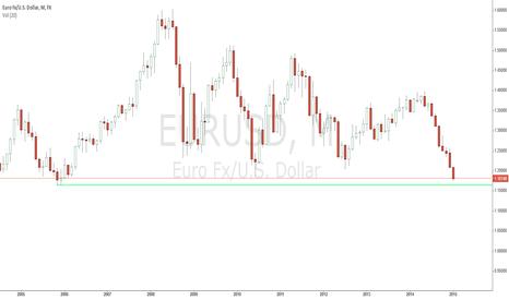 EURUSD: edek