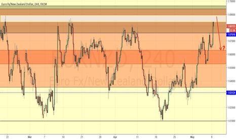 EURNZD: EUR/NZD Potential Short