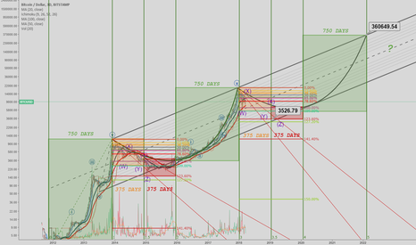 BTCUSD: High time frames tell the TRUE PICTURE (thoughts) *BITCOIN/USD*
