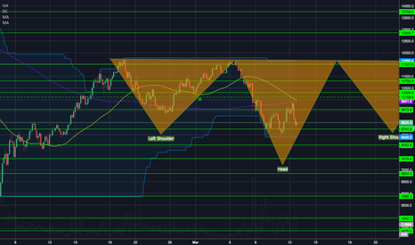 XBTUSD: head and shoulders XBTUSD