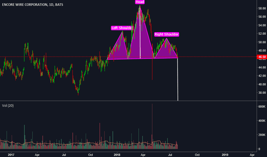 WIRE: Head and Shoulders
