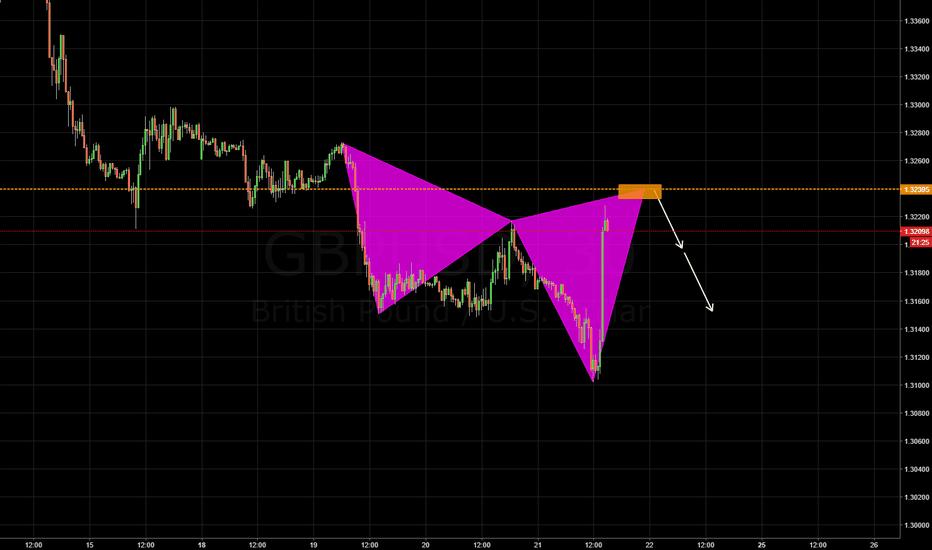 GBPUSD: potential bearish cypher