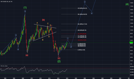 USOIL: WTI Monthly chart - long term EW analysis
