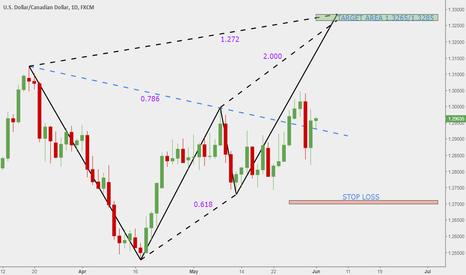 USDCAD: USD-CAD analysis