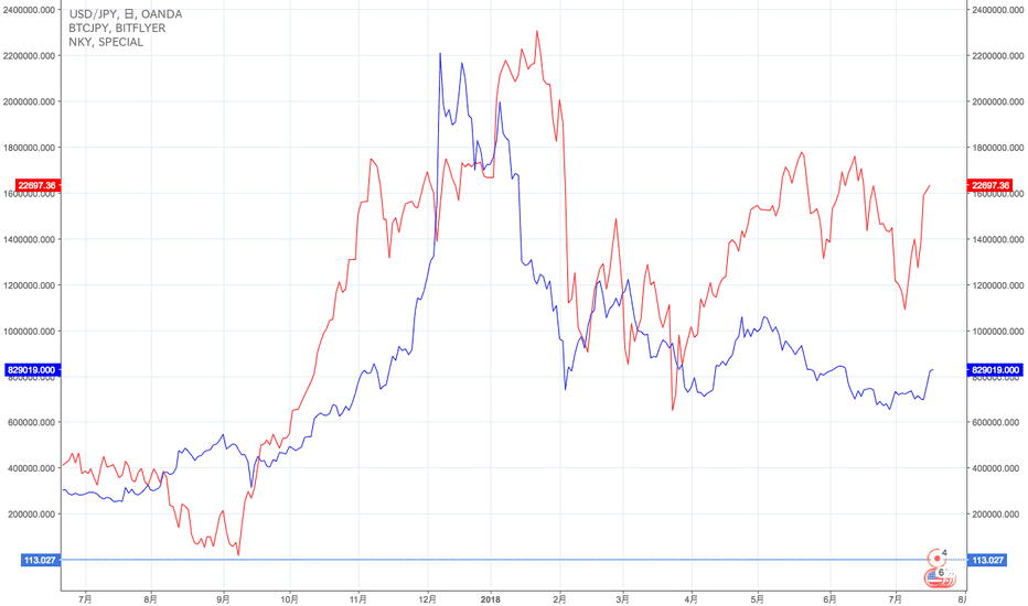 USDJPY: 日経平均とBTC価格の相関