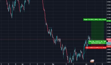 NZDUSD: LONG NZDUSD to 0.71200 and higher target