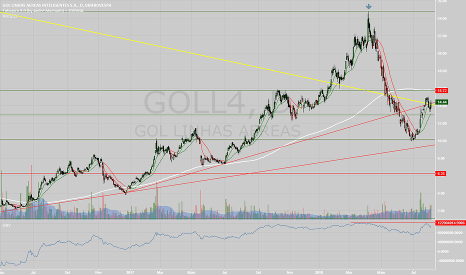 GOLL4: Goll4
