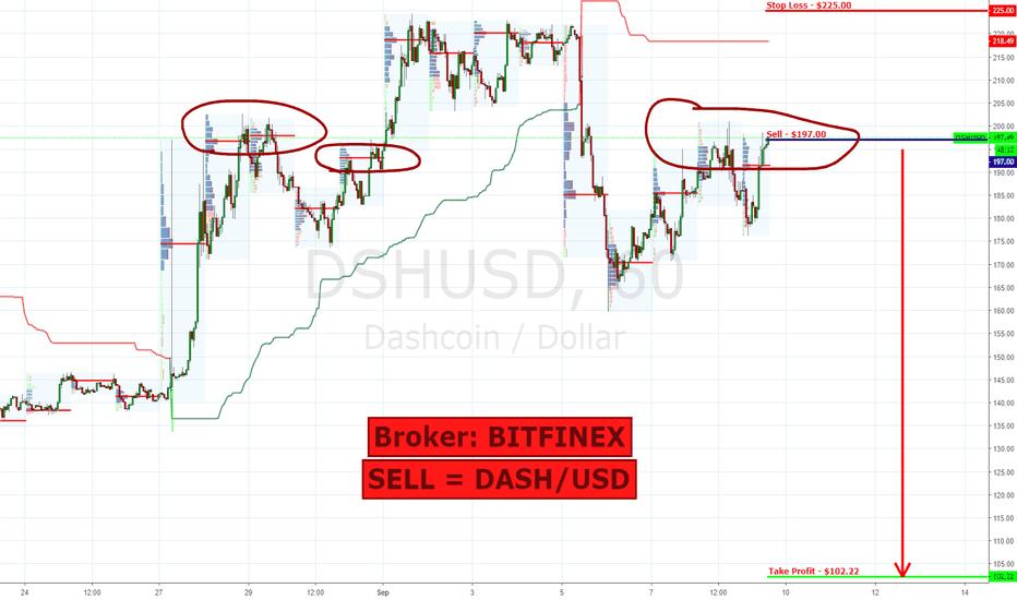 DSHUSD: DASH/USD | SELL | $197.00 >>> $102.22 (Target Profit = $94.78)
