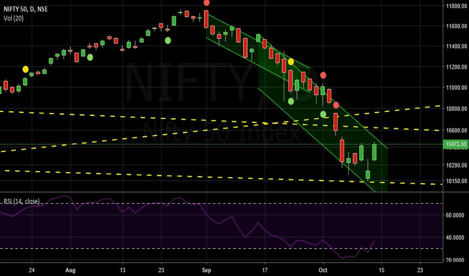 NIFTY: NIFTY - trading range