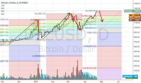BTCUSD: Saturday's never fail to amaze
