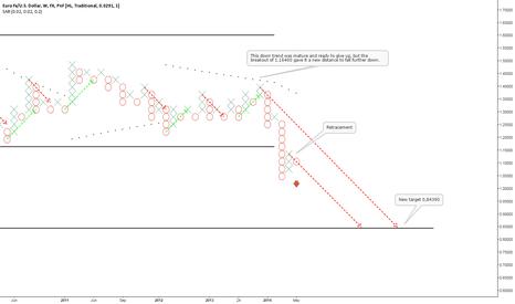 EURUSD: EURUSD broke 10 years of accumulation at 1.16400!