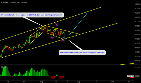 EURUSD: EURUSD more upside look for buy after completion of correction.