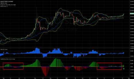 BTCUSD: BTC Daily Squeeze Fired Long