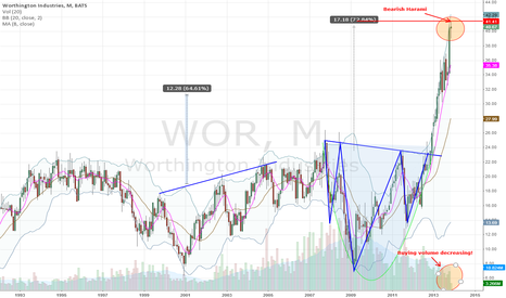 WOR: Worthington Industries, Inc.(NYSE:WOR)