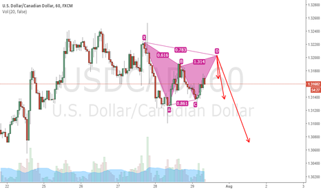 USDCAD: Short Soon - Harmonic Pattern forming