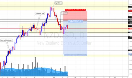 NZDUSD: NZD/USD Daily Update (22/8/17) * Still Bear