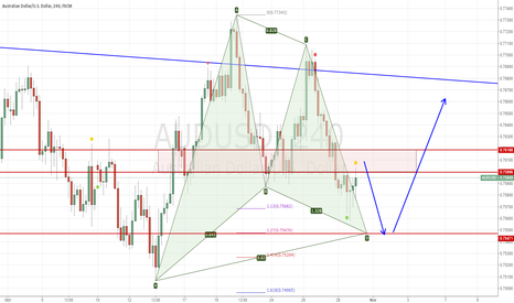AUDUSD: Find a high price to short AUDUSD between 0.76 and 0.7620