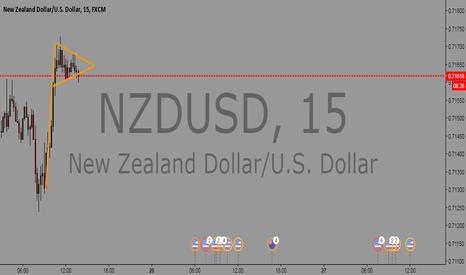 NZDUSD: NZDUSD Breakdown