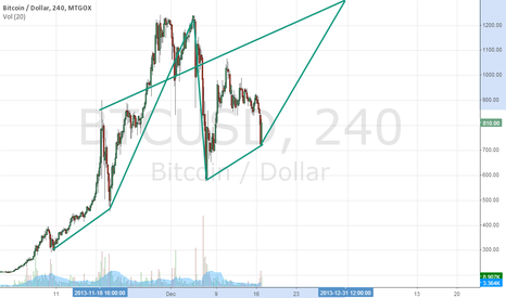 BTCUSD: TEst Prediction BTC UP