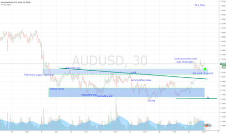 AUDUSD: AUD/USD - Accumulation phase completed, target 0.7900