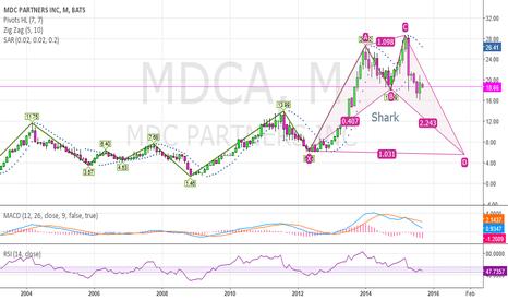 MDCA: Look like a bullish shark on MDCA