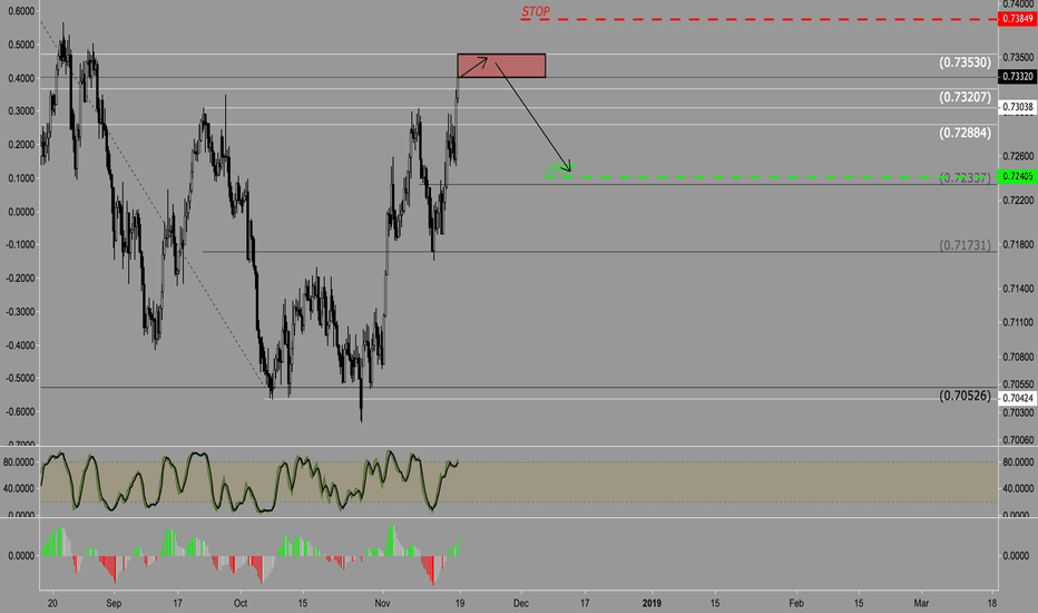 AUDUSD: AUD/USD - Sell on 6H - Countertrend73038
