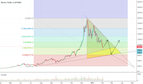 BTCUSD: Continue up and out smaller falling wedge to 12k then back down.