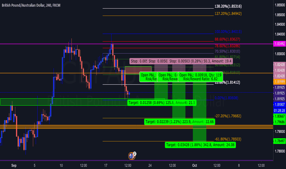 GBPAUD: Waiting for pullback and PA reaction