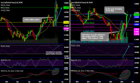 EURGBP: EUR/GBP forms 3-white soldier pattern to evidence further surge