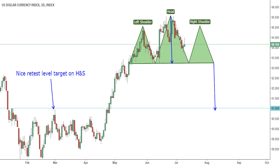 DXY: DXY Possible H&S Formation With Perfect Retest Level Target