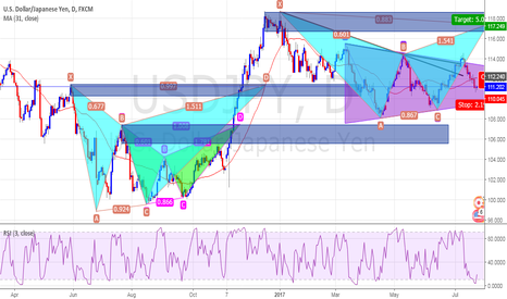 USDJPY: Buy Now Or Wait And See?
