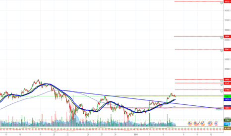 BTCUSD: BITCOIN- BTCUSD Forecast 2018- 36000 coming Believe it or Not!!