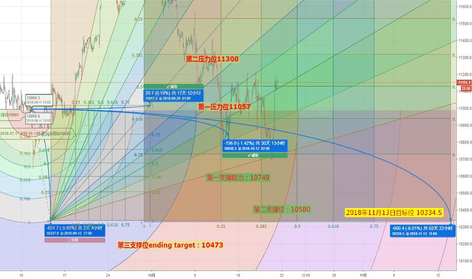 CN50USD: 2018/11/13 target10334.5