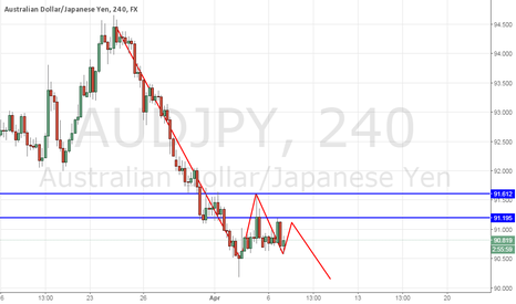 AUDJPY: Analysis - AUD/JPY - 4h - Clean