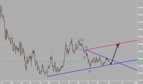 USDRUB: usd ruble kısa pozisyon