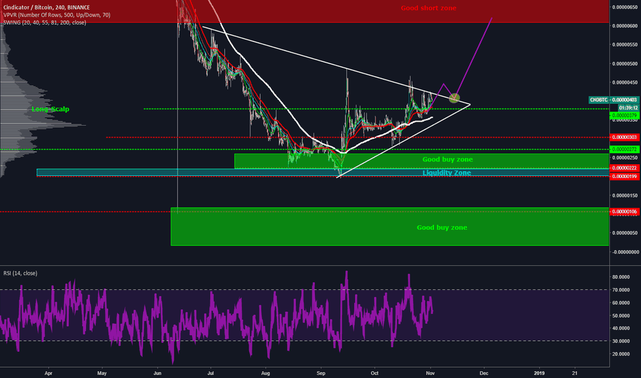 CNDBTC: Possible entry into long as we enter a large trend line