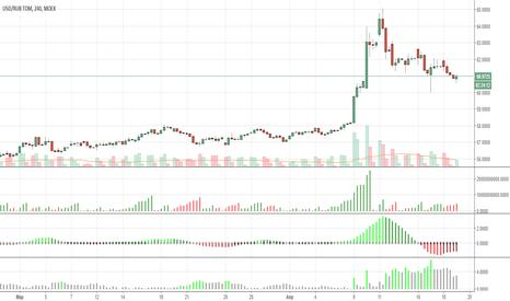 USDRUB_TOM: покупка доллар-рубля