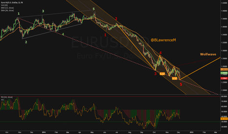EURUSD: 3 Drive to a bottom - A Wolfwave & 5 waves down