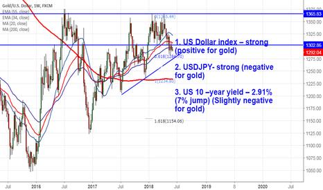 XAUUSD: Gold: Sell on rallies