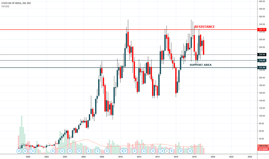 SBIN: SBI , STATEBANK OF INDIA , Support Area