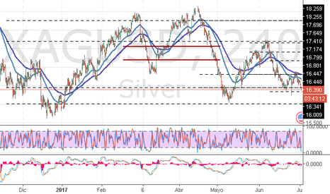 XAGUSD: XAG/USD: análisis general