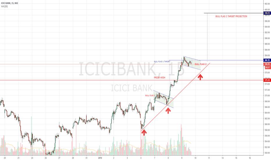 ICICIBANK: ICICI BANK - Bulls Unleashed