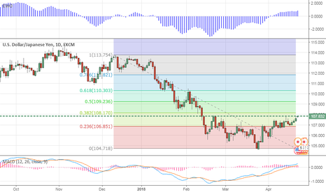 USDJPY: USDJPY Headed higher to 109/110 on rising yields