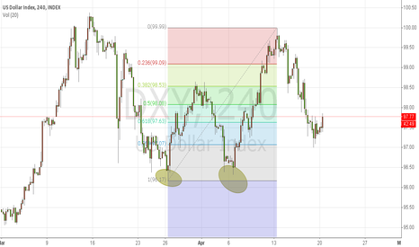 DXY: 2