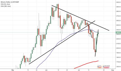 BTCUSD: BTC fair chance of another drop