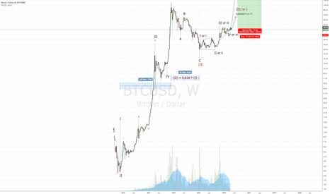 BTCUSD: Long Term Bitcoin Chart