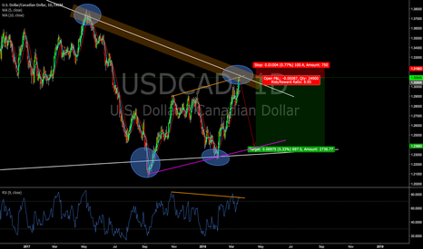 USDCAD: Supply Zone Sell on USDCAD