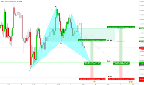 GBPJPY: GBPJPY Long Trading opportunity, Bat Pattern @ 148.255