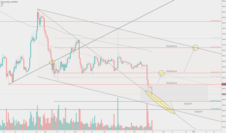 BTCUSD: Bitcoin domination ends now?