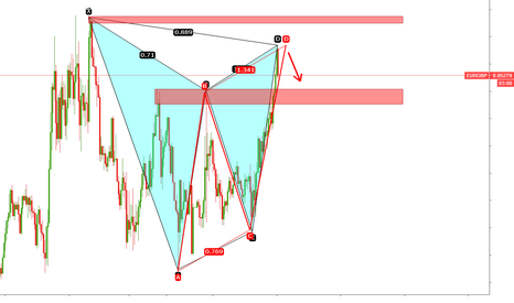 EURGBP: EURGBP Gartley pattern and abcd 15m